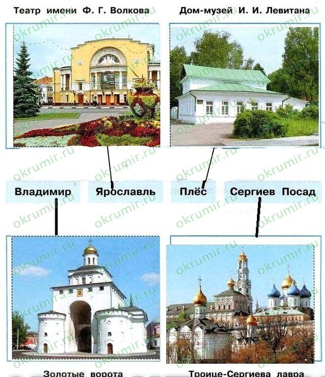 достопримечательности городов золотого кольца россии